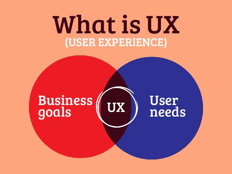 What is UX (User Experience)