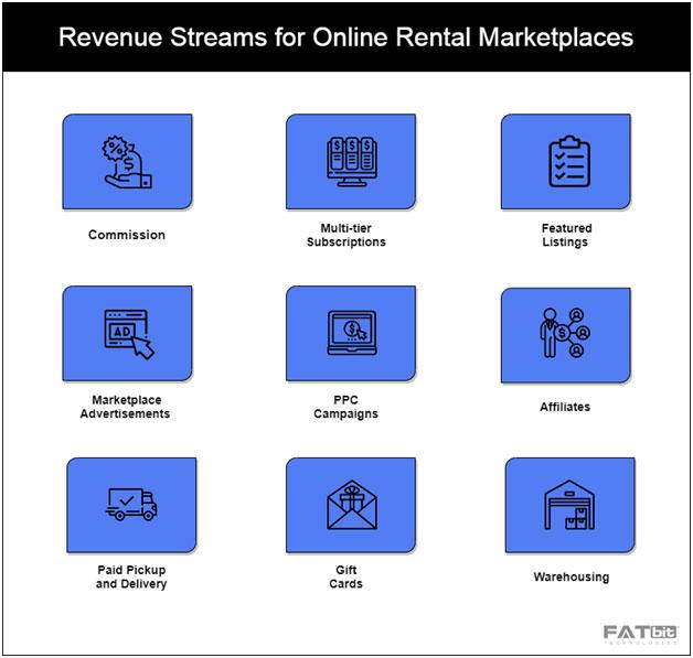 Revenue Streams for Online Rental Marketplaces